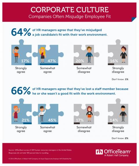Infographic featuring results from an OfficeTeam survey about HR managers  misjudging a job candidate's fit with workplace culture