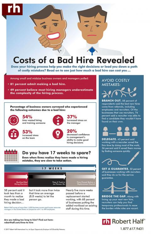An infographic featuring the results of a Robert Half survey on making a bad hire