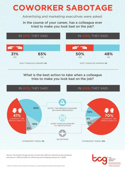 An infographic featuring results of two surveys by The Creative Group about coworker sabotage