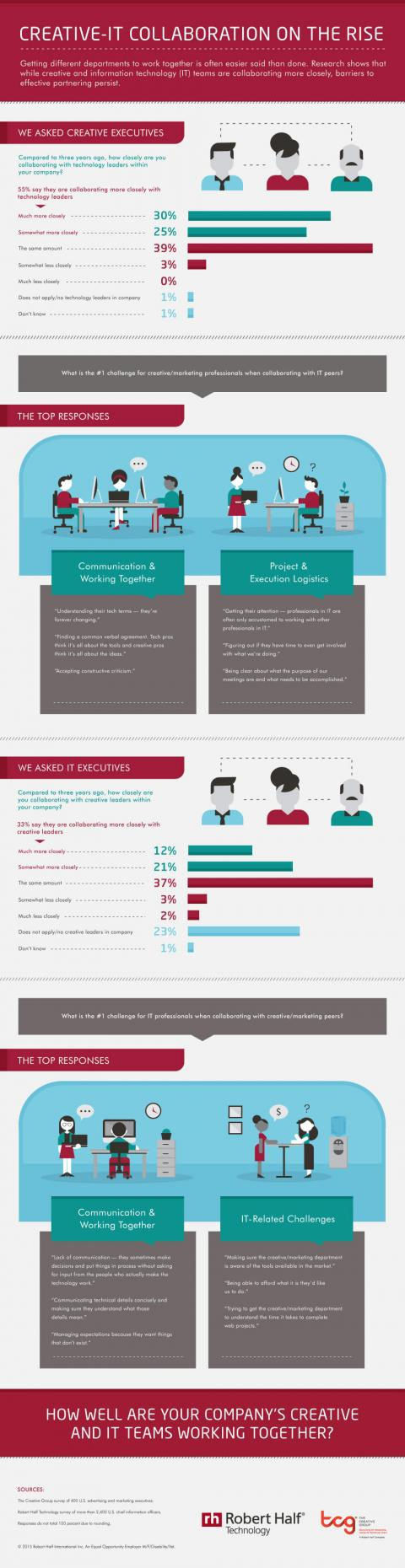 An infographic featuring the results of a Robert Half survey on collaboration between IT and creative teams