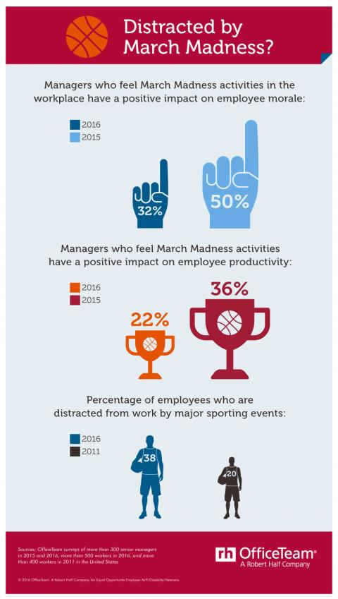 An infographic featuring the results of an OfficeTeam survey about the effect of  March Madness activities in the workplace