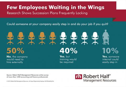 An infographic featuring results of a Robert Half Management Resources survey on  succession planning