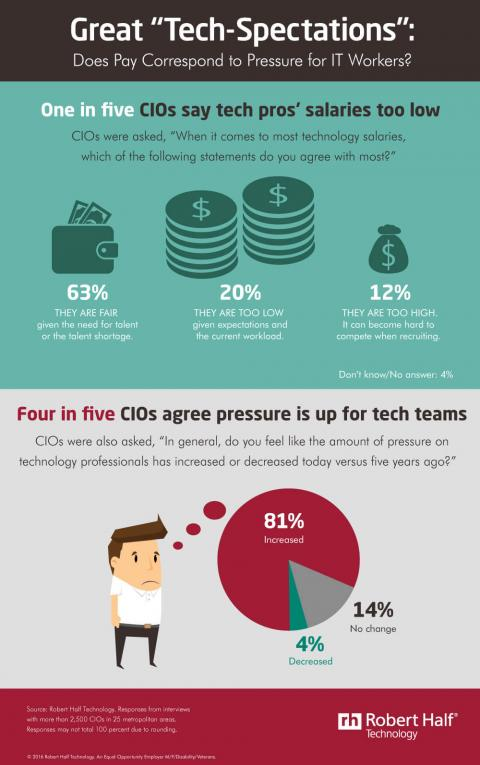 Infographic featuring results of a Robert Half Technology survey about pay for  technology professionals and pressure on IT teams