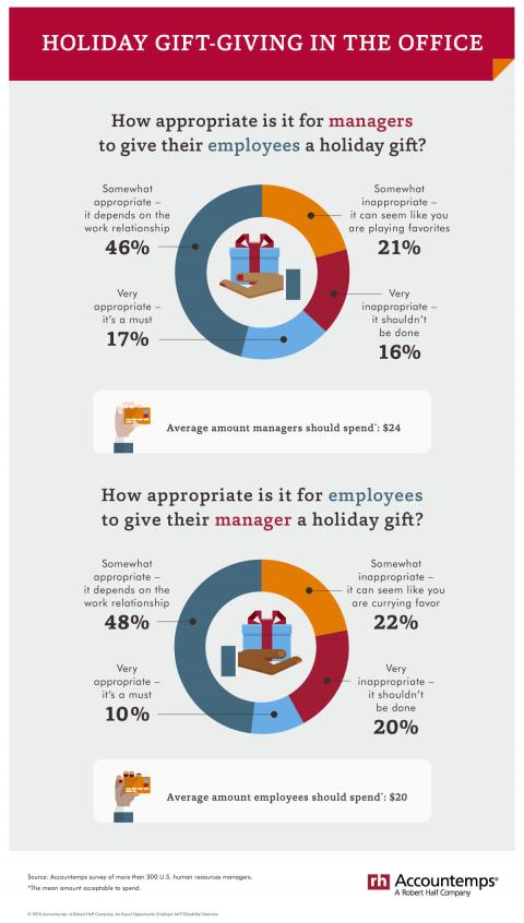 An infographic featuring the results of an Accountemps survey on gift-giving in the workplace