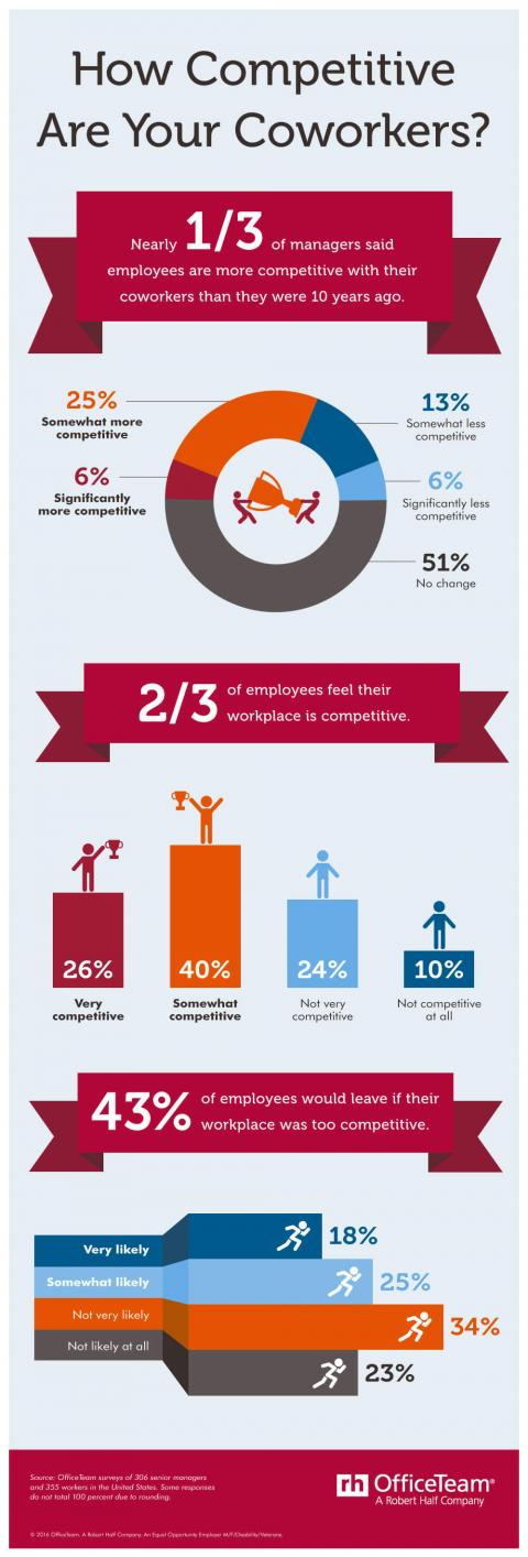 An infographic from OfficeTeam featuring results from a survey on competitiveness in  the workplace