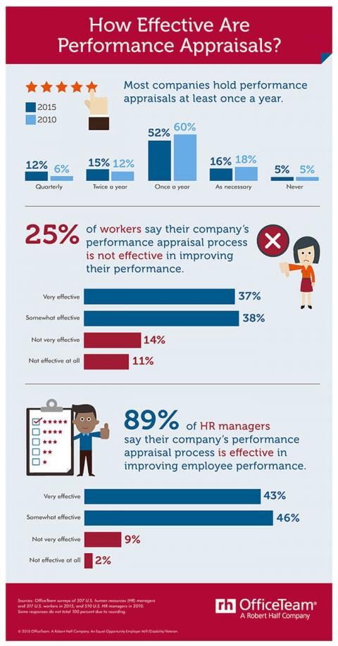 An infographic featuring the results of OfficeTeam surveys about the effectiveness of performance appraisals
