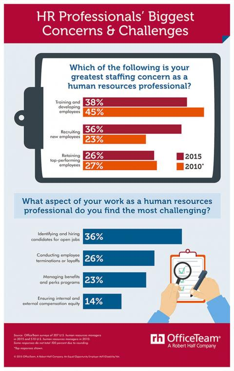 An infographic featuring results from OfficeTeam surveys of the challenges and concerns of human resources professionals