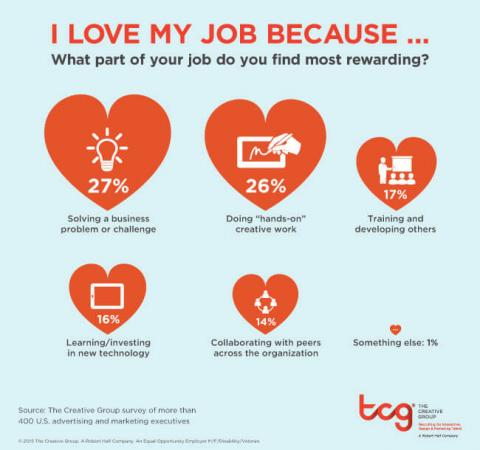 An infographic featuring the results of a survey from The Creative Group about what people enjoy most about their jobs