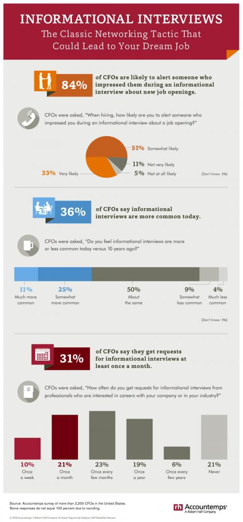 An infographic featuring results of an Accountemps survey of CFOs on informational interviews
