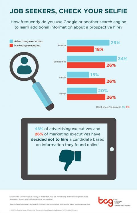 An infographic featuring results from a survey by The Creative Group about how often executives use search engines to learn more about prospective hires