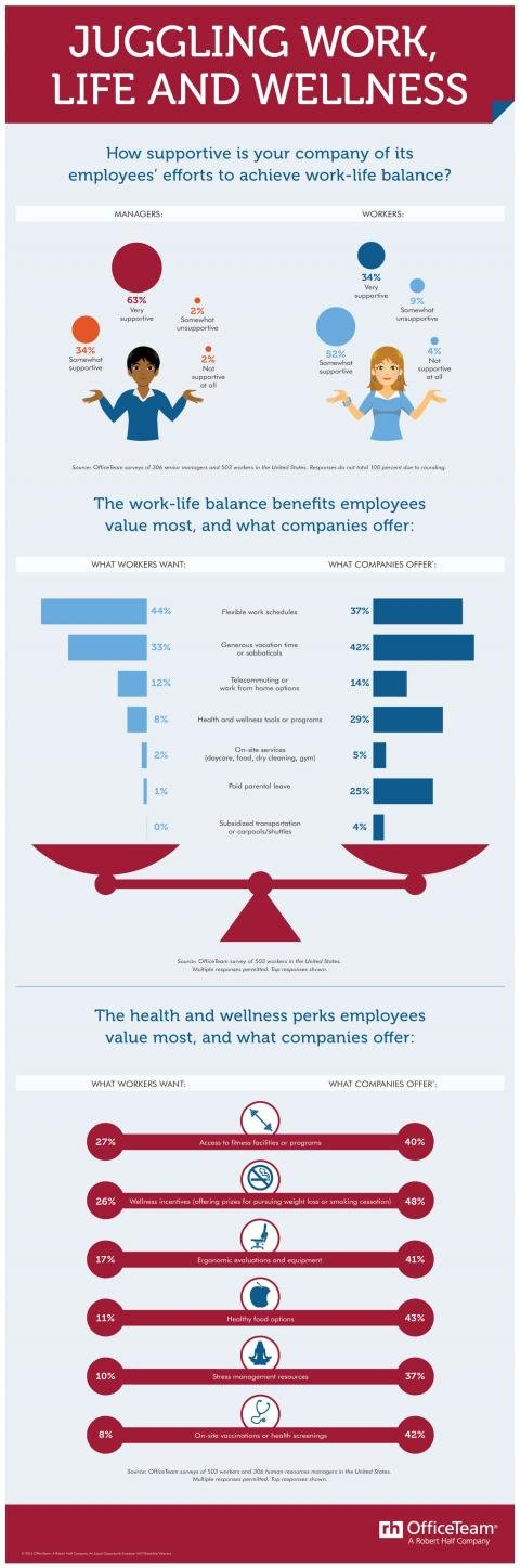 An infographic from OfficeTeam featuring results of a survey on work-life balance