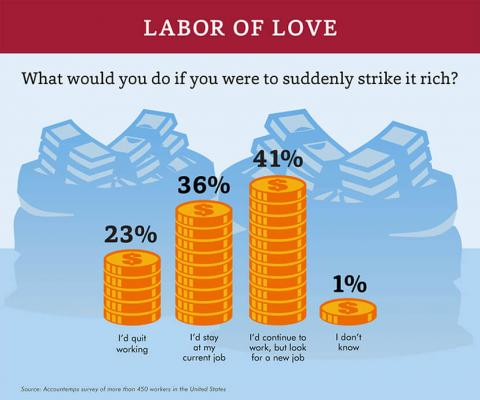 An infographic featuring results of an Accountemps survey on whether workers would keep their jobs if they came into sudden wealth