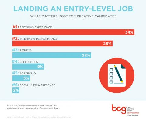 An infographic featuring the results of a survey about what marketing and advertising executives say most matters for candidates applying for an entry-level job