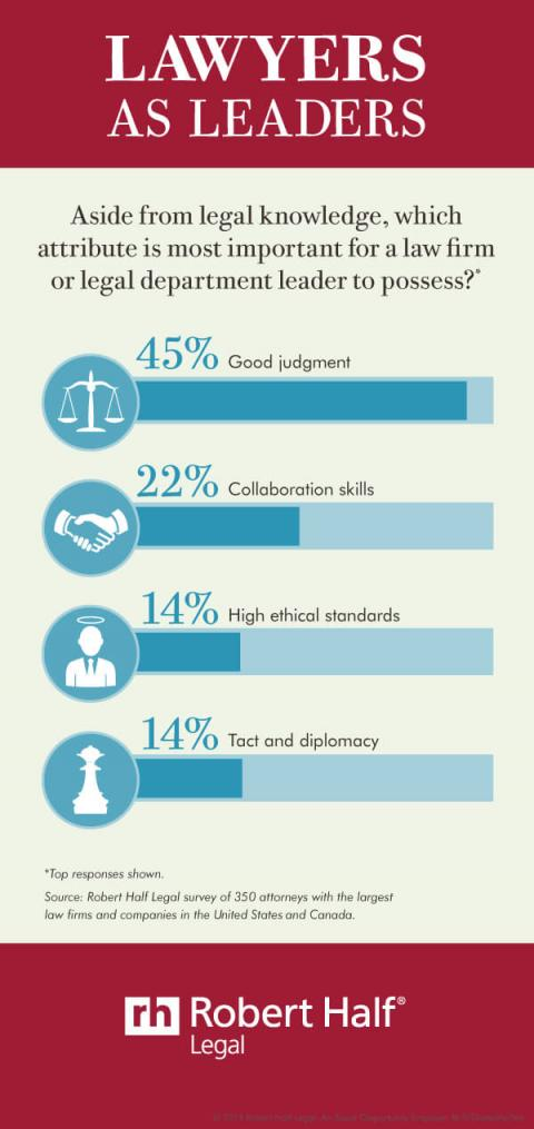 An infographic with results from a survey of U.S. and Canadian attorneys on the most important attributes of a law firm or legal department leader