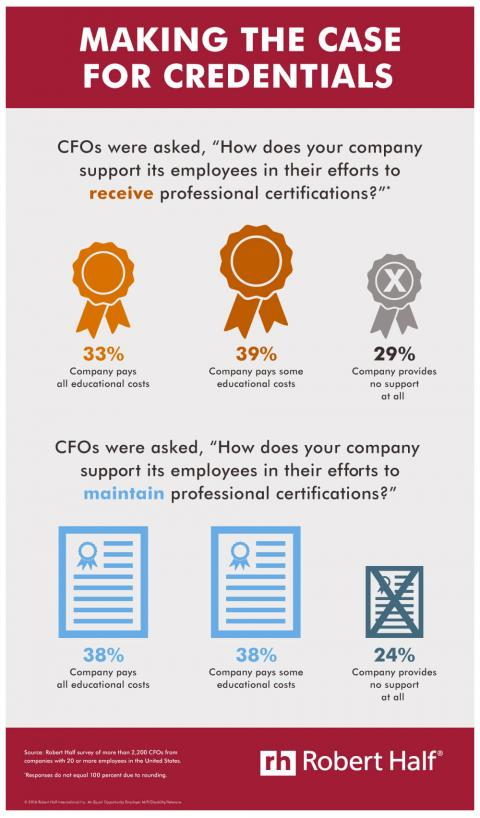An infographic featuring results of a Robert Half survey of CFOs about supporting employees efforts to receive professional credentials