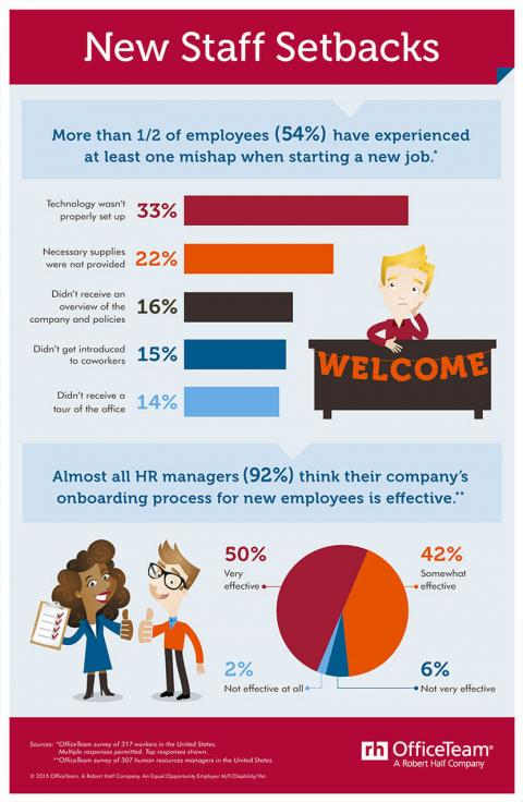 An infographic featuring results of an OfficeTeam survey of workers and managers about onboarding new staff