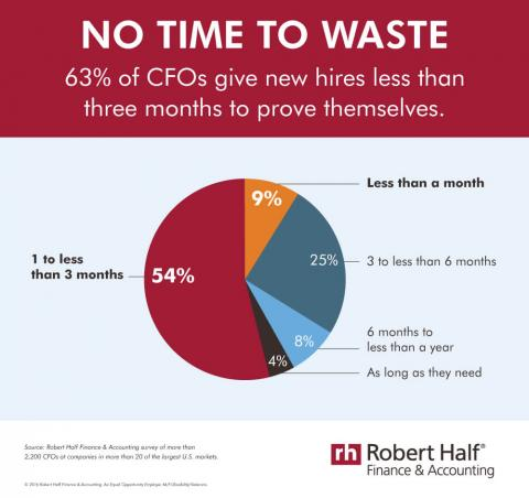 Infographic featuring results of a survey on how long CFOs give new hires to prove  themselves
