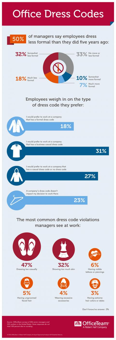 An infographic featuring results of an OfficeTeam survey on office dress codes