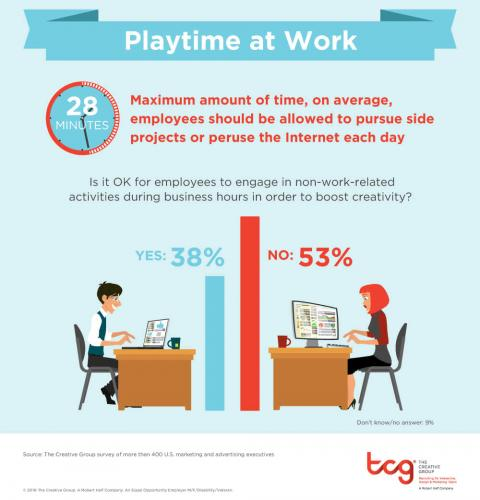 An infographic featuring the results of a survey on how much time managers say  employees should get for side projects during business hours