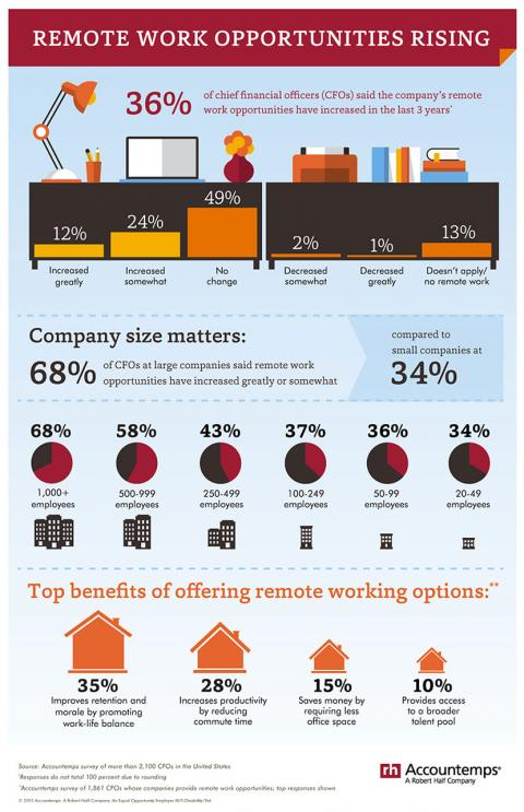 An infographic from Accountemps about trends in remote work opportunities