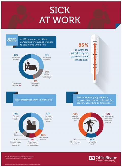 An infographic from OfficeTeam featuring results of a survey on employees going to  work when sick