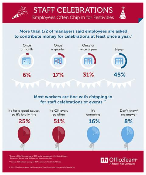 An infographic featuring the results of an OfficeTeam survey about employees  chipping in for staff celebrations