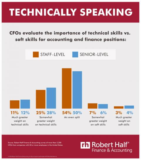 Infographic featuring results of a survey on the importance of technical skills versus  soft skills for finance and accounting positions