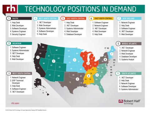 A Robert Half Technology infographic featuring a look at in-demand IT positions by  region in the United States