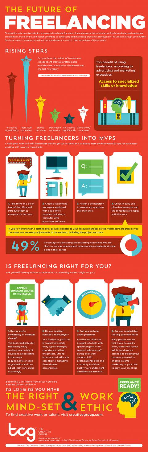 An infographic featuring results of a survey by The Creative Group on the future of  freelancing as a creative professional