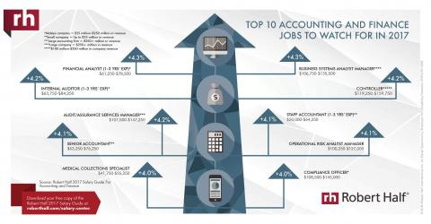 An infographic featuring some hot jobs in the accounting and finance field for 2017,  based on data in the Robert Half Salary Guide
