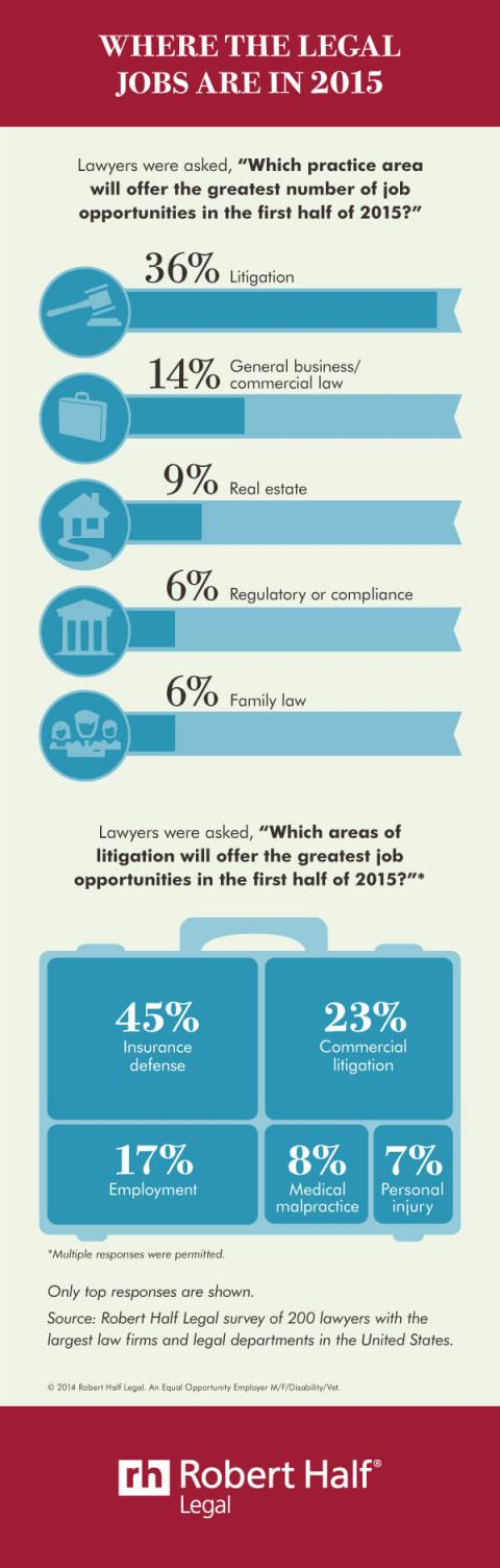 An infographic featuring the results of a survey from Robert Half Legal about job  prospects in Canada for legal professionals for the first half of 2015