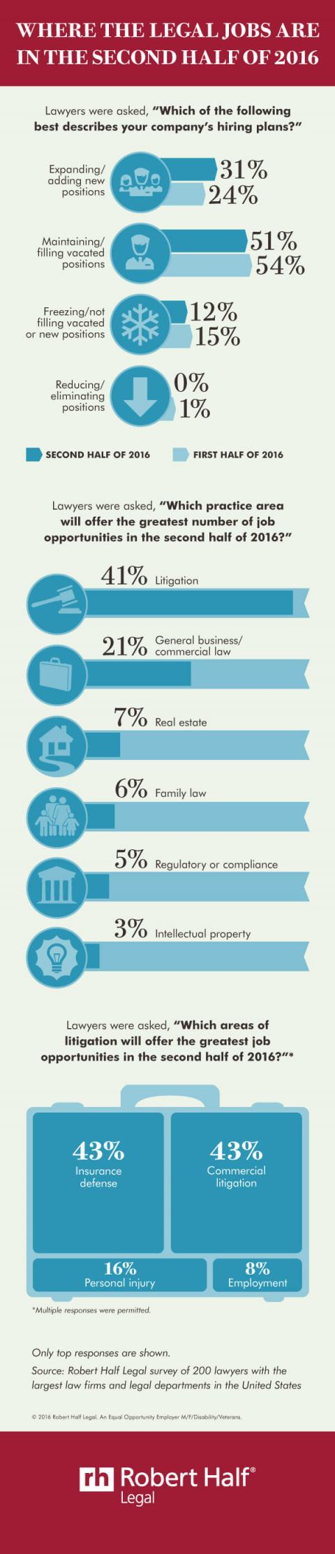 An infographic featuring the results of a survey about job prospects for legal  professionals in the U.S. for the second half of 2016