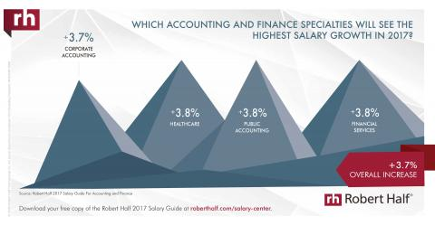 An infographic featuring an overview of finance and accounting specialties with  highest expected salary growth in 2017