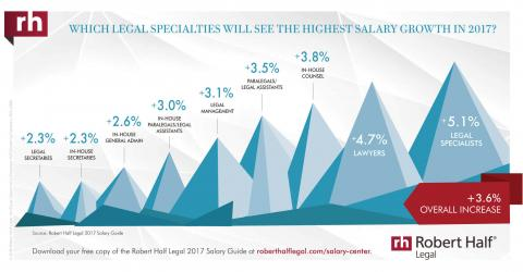 An infographic of legal specialties with highest salary growth in 2017