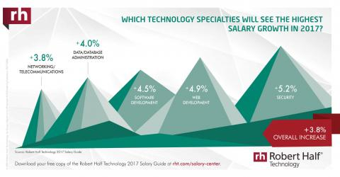 An infographic featuring an overview of technology specialties with the highest  expected salary growth in 2017