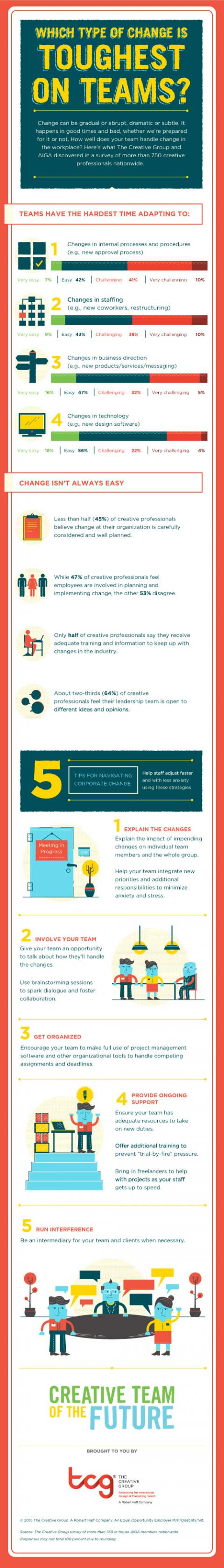 An infographic featuring the results of a survey from The Creative Group about how  teams manage change in the workplace