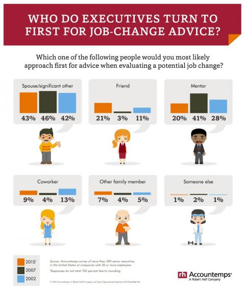 An infographic featuring the results of an Accountemps survey of executives about  who they'd ask first for job-change advice