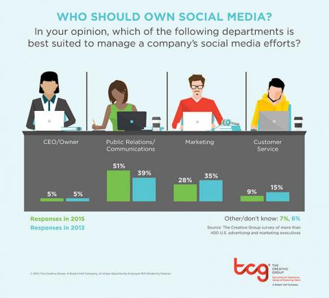 An infographic featuring the results of a survey by The Creative Group on which  department can best manage social media