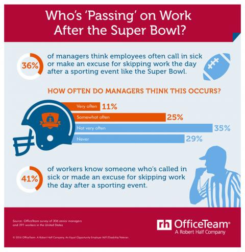An infographic featuring the results of an OfficeTeam survey about people skipping  work after the Super Bowl or other major sporting events