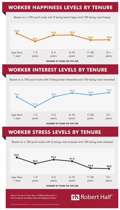 Infographic featuring results of a survey by Robert Half and Happiness Works on  employee happiness, interest and stress levels by tenure