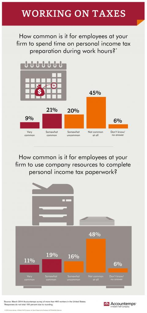 An infographic featuring results of an Accountemps survey about employees working  on personal taxes on company time