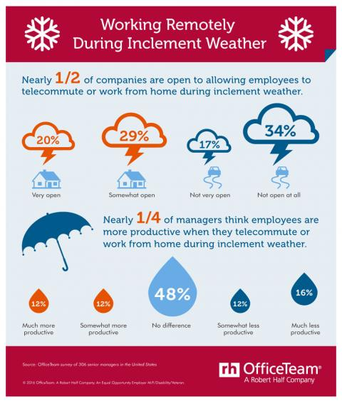 An infographic featuring the results of an OfficeTeam survey on working remotely  during inclement weather