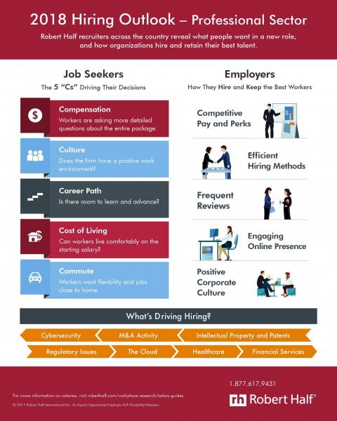 A Robert Half infographic describes what people want in a new role and how organizations hire and retain their best talent