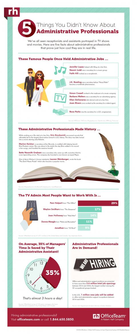 An infographic featuring noteworthy admin professionals, their impact at the office and job prospects