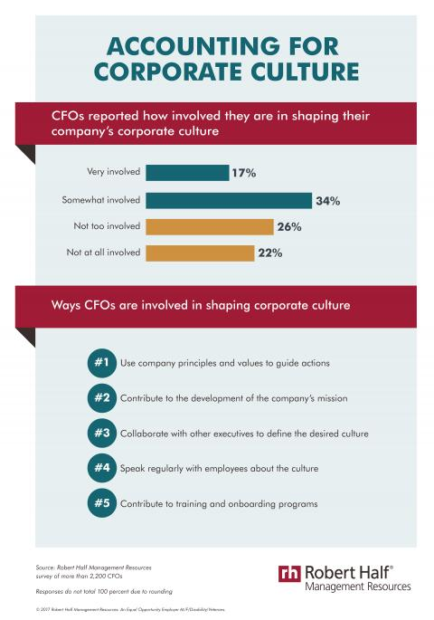 An infographic showing the results of a Robert Half Management Resources survey on the involvement of CFOs in the shaping of their corporate culture