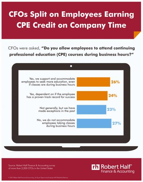 An infographic showing the results of a Robert Half Finance & Accounting survey asking whether CFOs allow employees to attend CPE courses during business hours