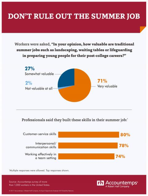 An infographic featuring results from a survey on the importance of summer jobs in helping young people build their careers