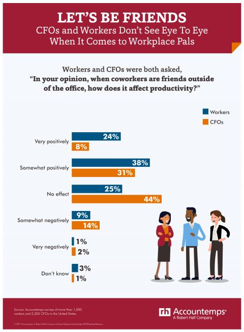 An infographic showing the results of an Accountemps survey about work friendships