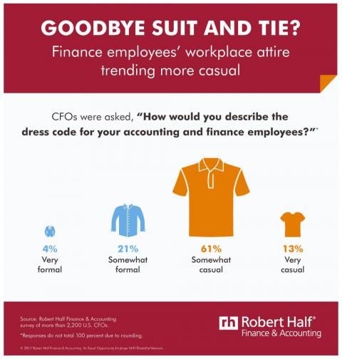 An infographic with results of survey on dress codes for accounting and finance employees