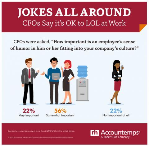 An infographic showing results of an Accountemps survey about humor at work